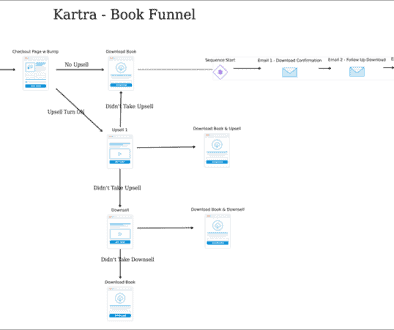 Kartra-Funneltycs-Book_Funnel
