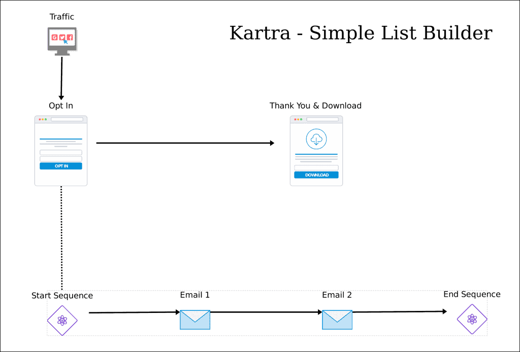 Kartra Funneltyics Simple_List_Builder